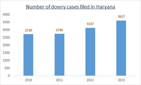 Dowry cases filed in Haryana